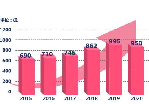 【グラフ】広告販促分野におけるライセンス収入の推移