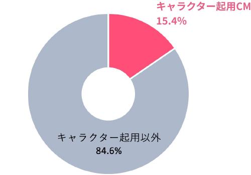 【グラフ】キャラクターCMの割合(2020年)